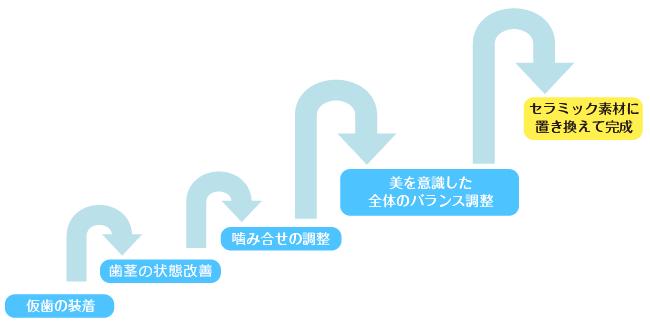 治療フロー図